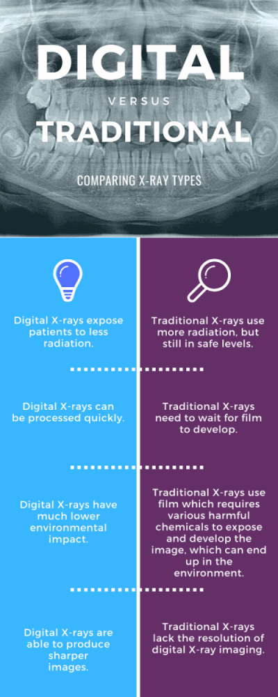 dental xrays infographic